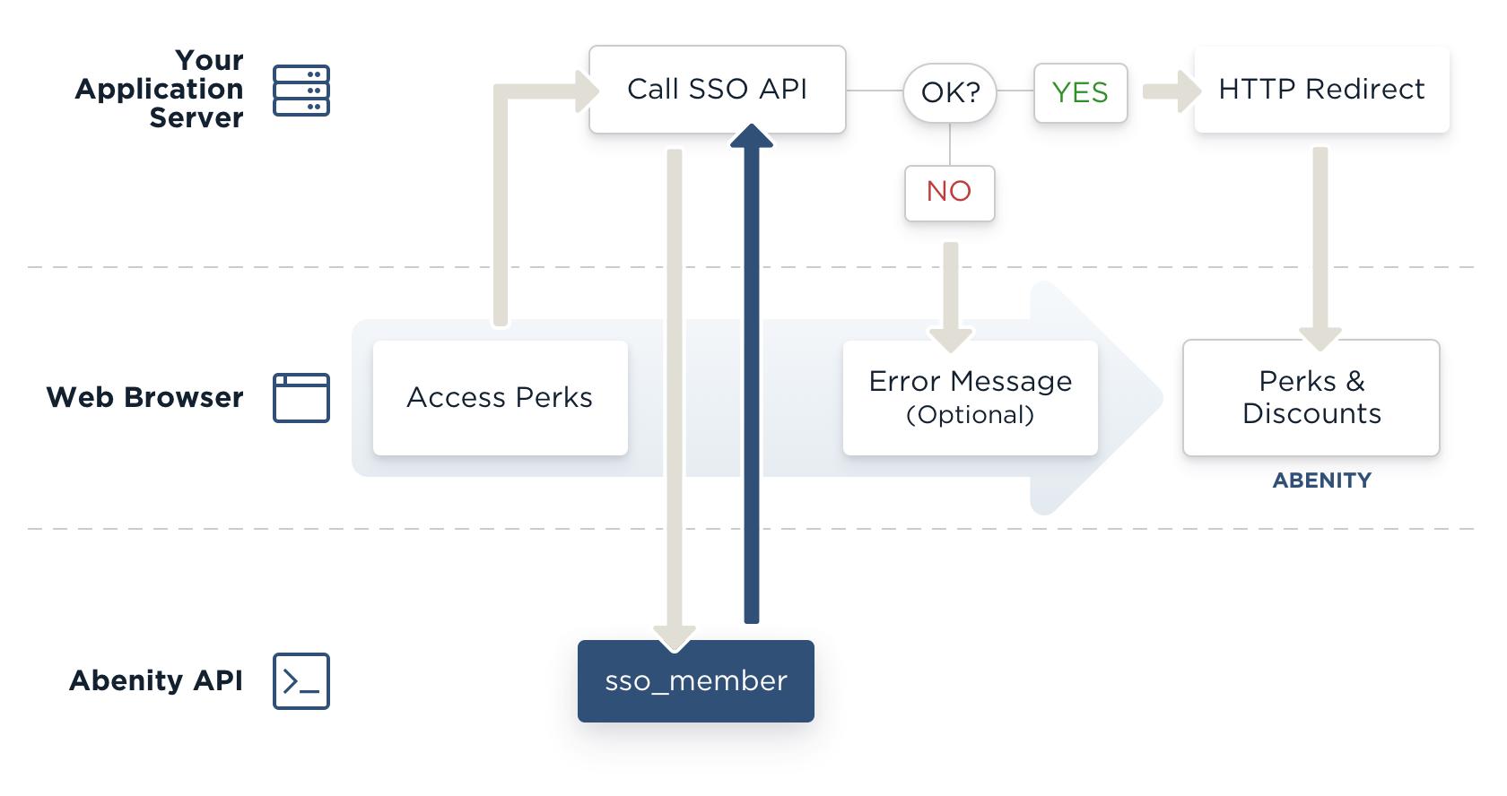 Sample Single Sign-On integration workflow